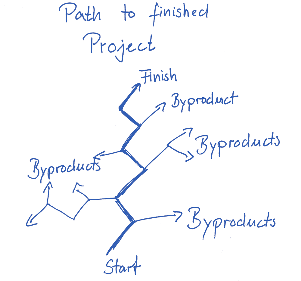 Path to Project